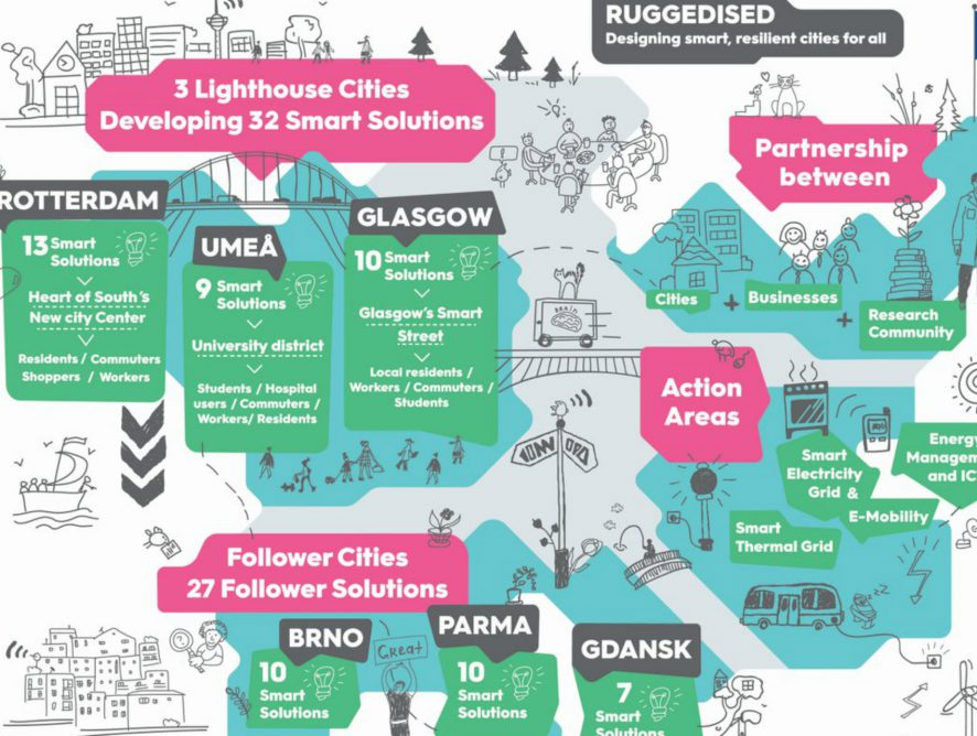 Il meeting finale delle citta' followers di Ruggedised e le roadmap di Gdansk, Brno e Parma verso i piani smart city